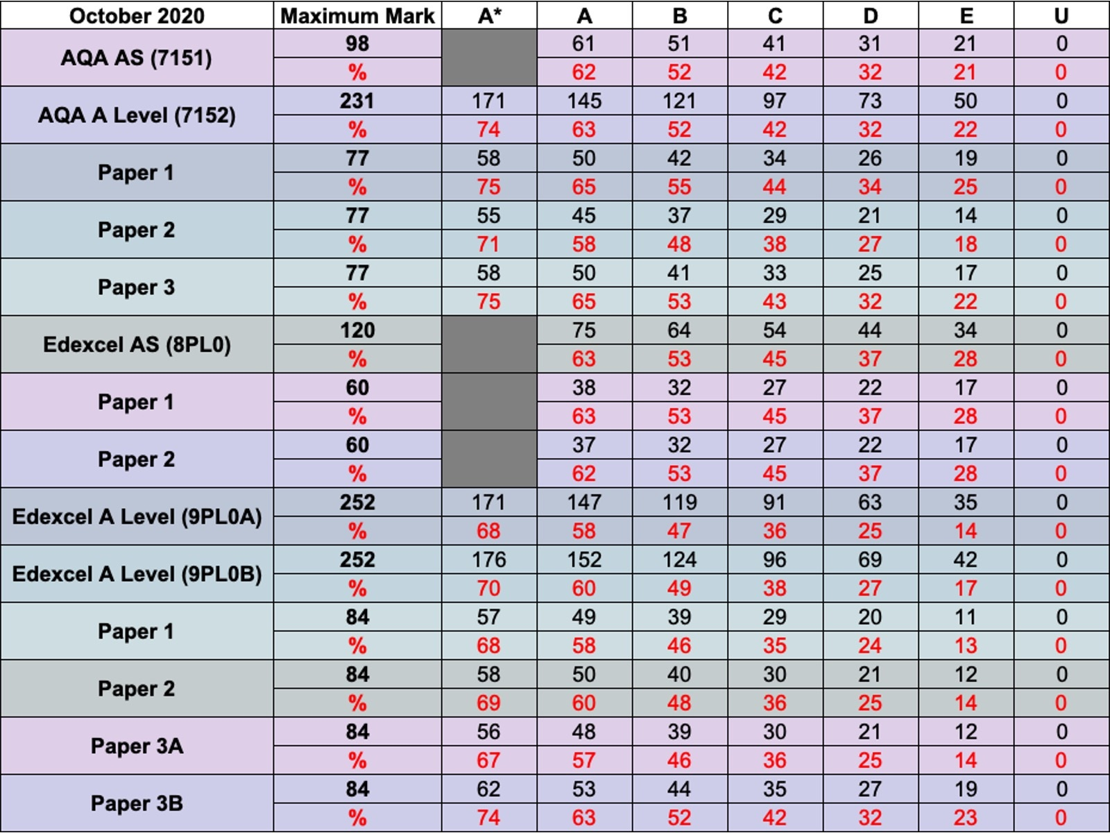 October 2020 Grade Boundaries