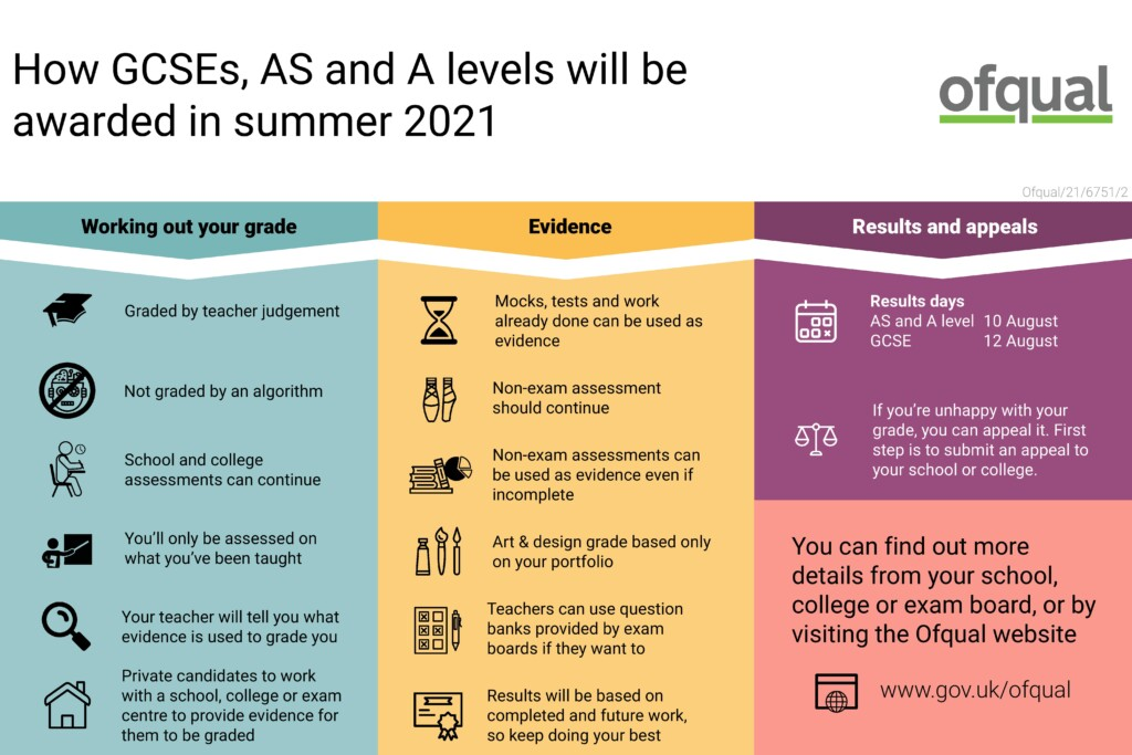 GCSE and A-Level Rewarding System 2021