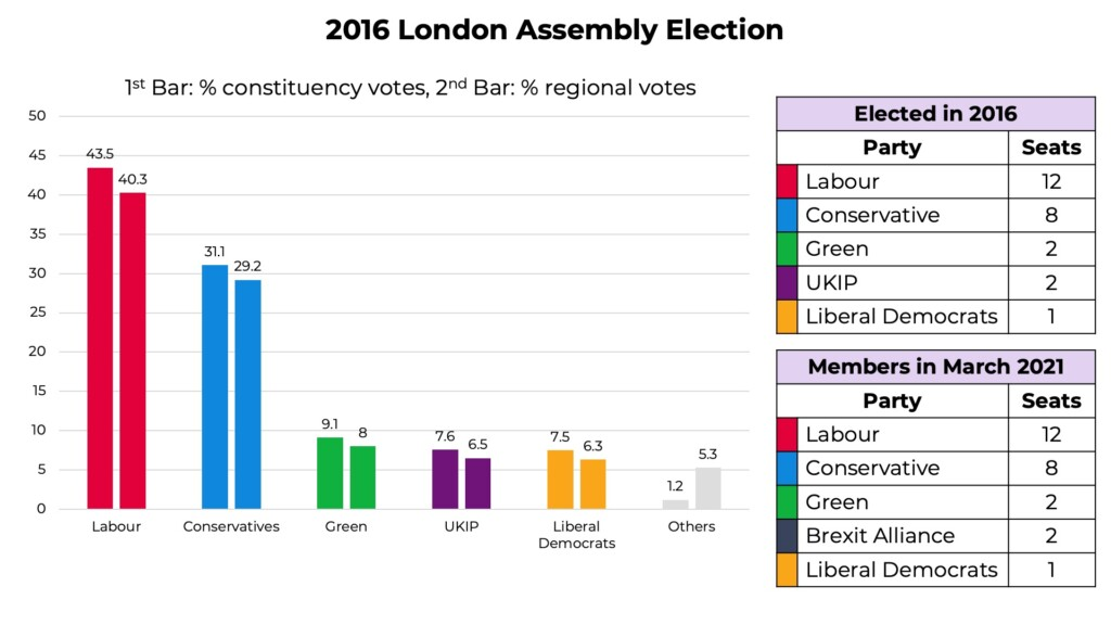 2016 London Assembly Election results