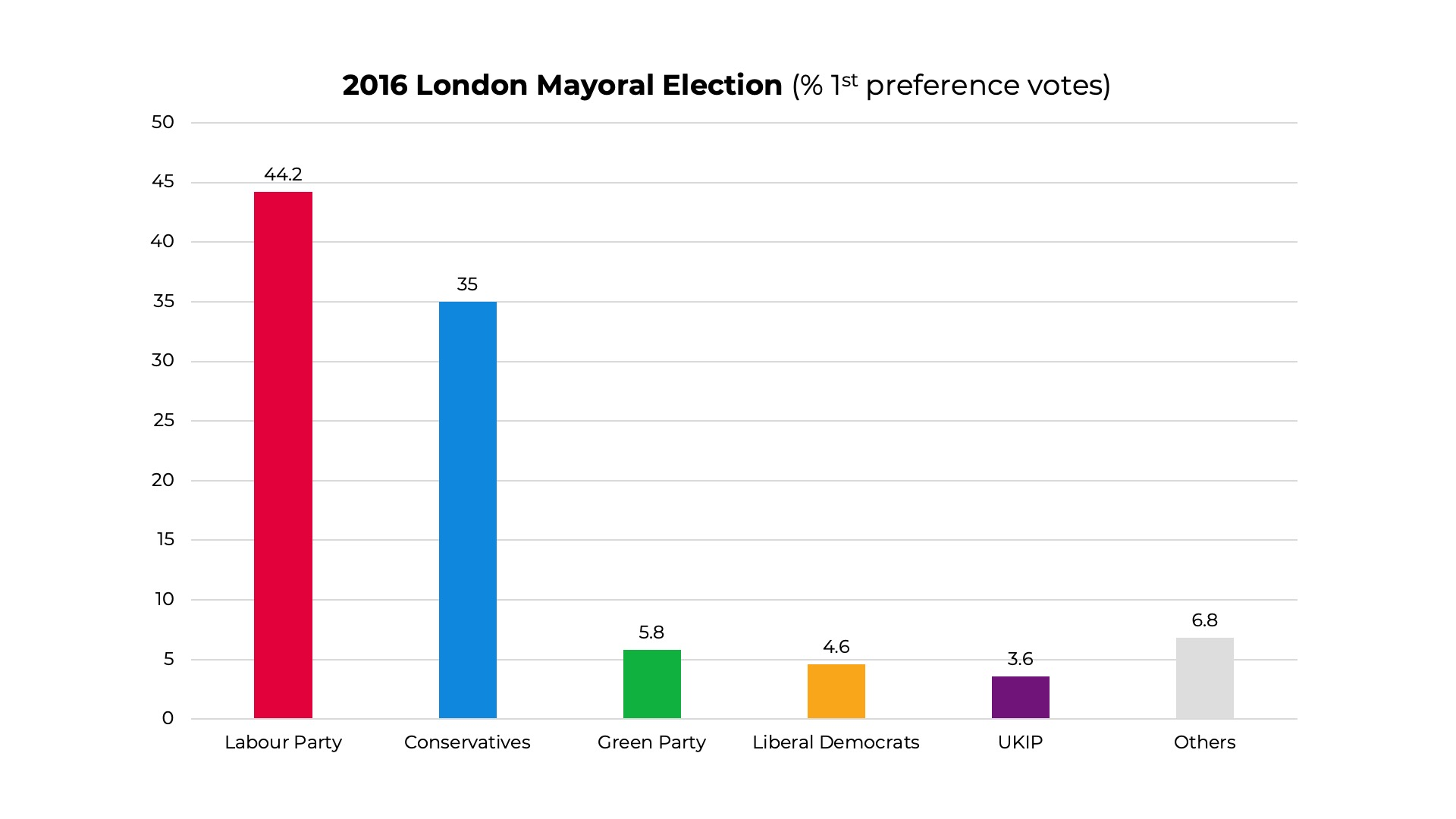 2016 London Mayoral Election results