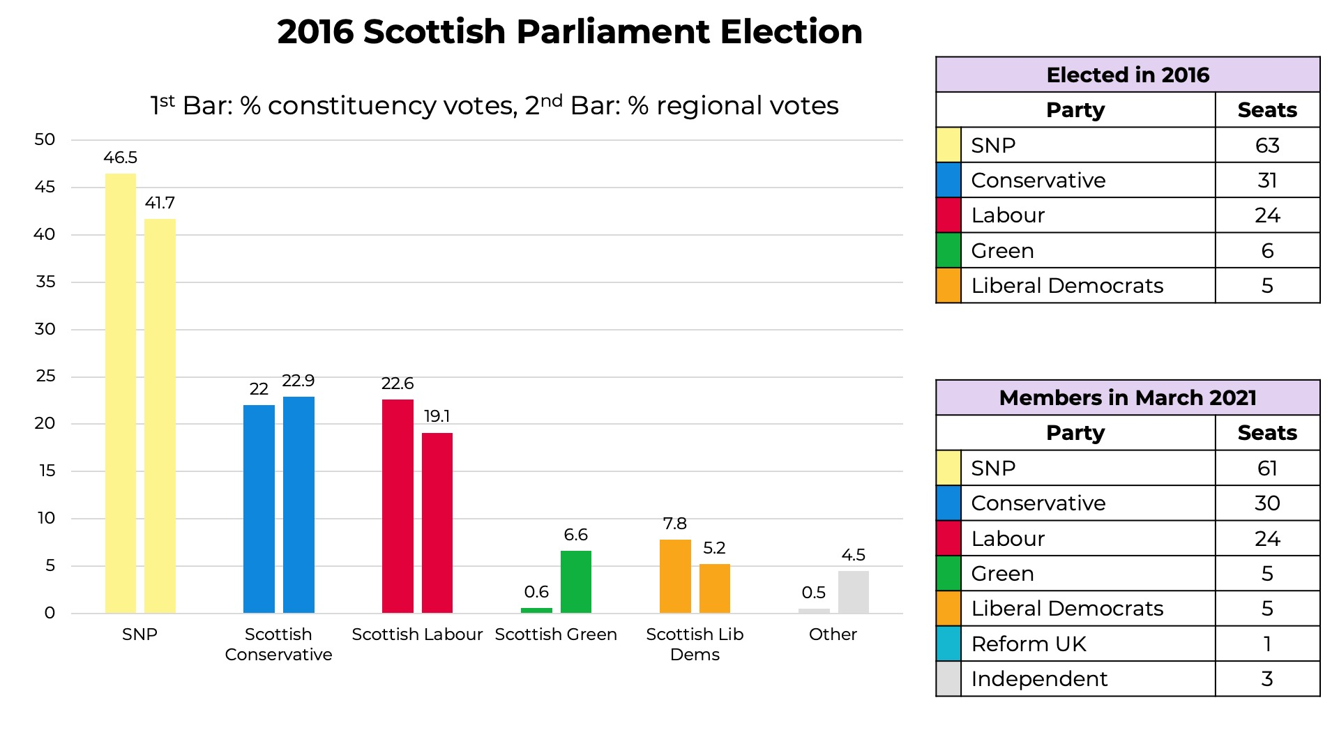 2016 Scottish Parliament Election results