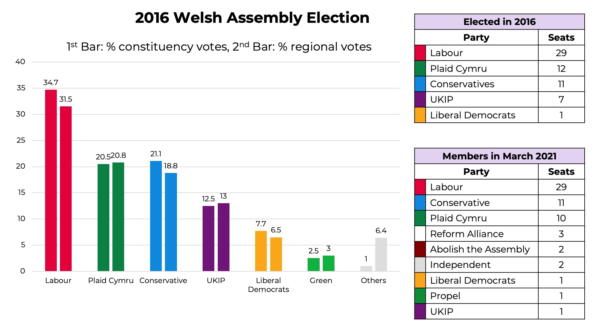 2016 Welsh Assembly Election results
