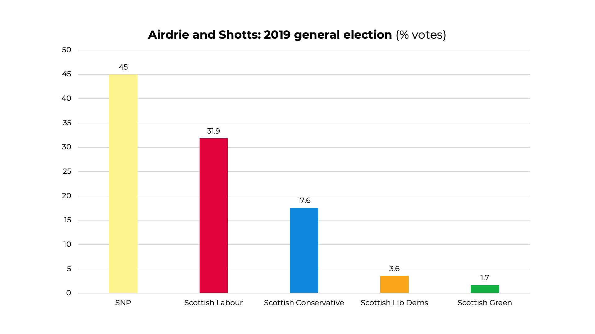 2019 Airdrie and Shotts General Election results
