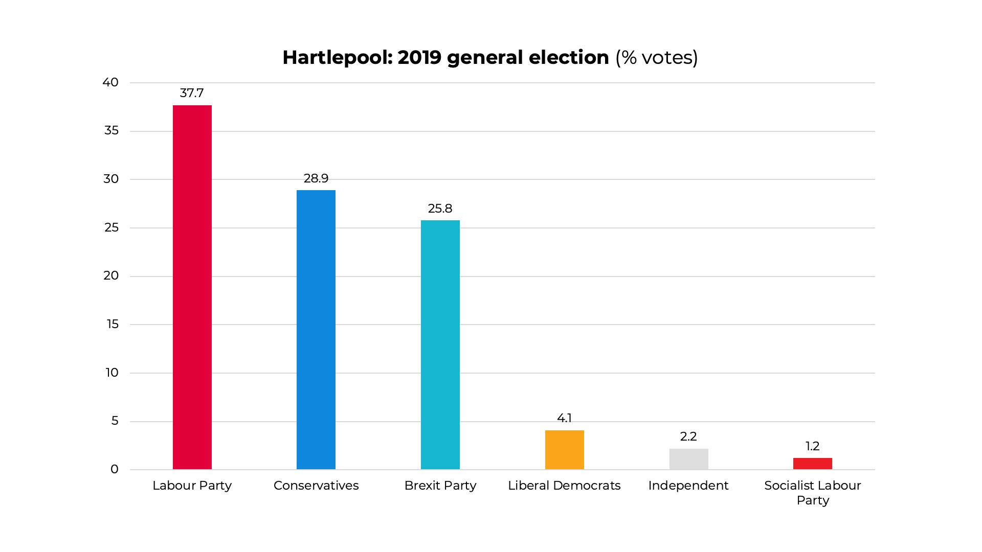 2019 Hartlepool General Election results